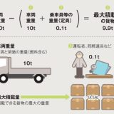 トラックの最大積載量=車両総重量-車両重量-(乗車定員×55kg)