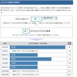【HDD】RAIDの構成HDDの数と、実際に使える実行容量の計算について