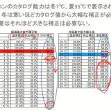【エアコン】6畳 10畳 14畳 のが効率的にはベスト説