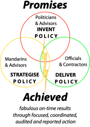 perfect policy delivery process promises achieved