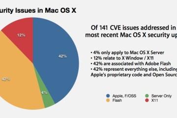 Mac OS X 10.6.5 e falhas do Flash