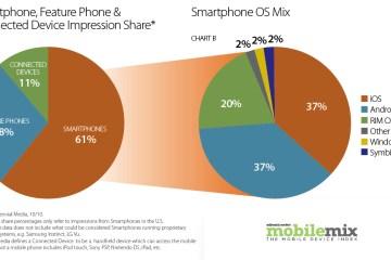 Millennial Media - Mobile Mix de outubro de 2010