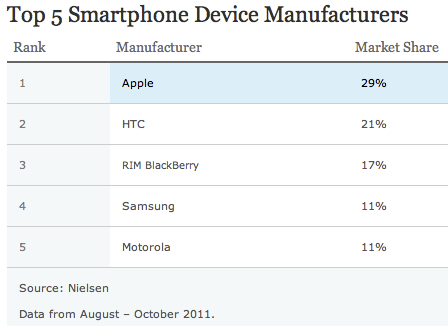 Smartphones mais vendidos - Nielsen