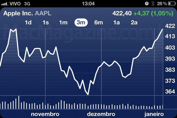 AAPL - 7 de janeiro de 2012