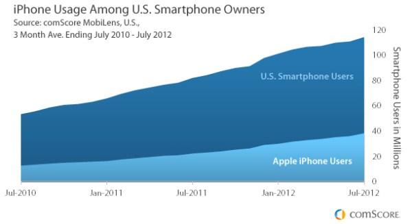 Gráfico - Proporção de iPhones no mundo
