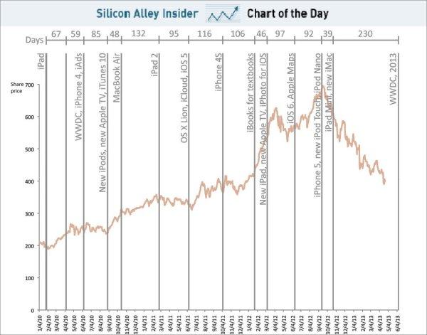 Gráfico com o período entre eventos da Apple