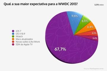 Enquete sobre expectativas para a WWDC 2013