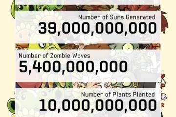 Infográfico do sucesso de Plants vs. Zombies 2