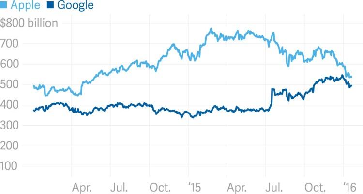 Valores de mercado da Apple vs. Google
