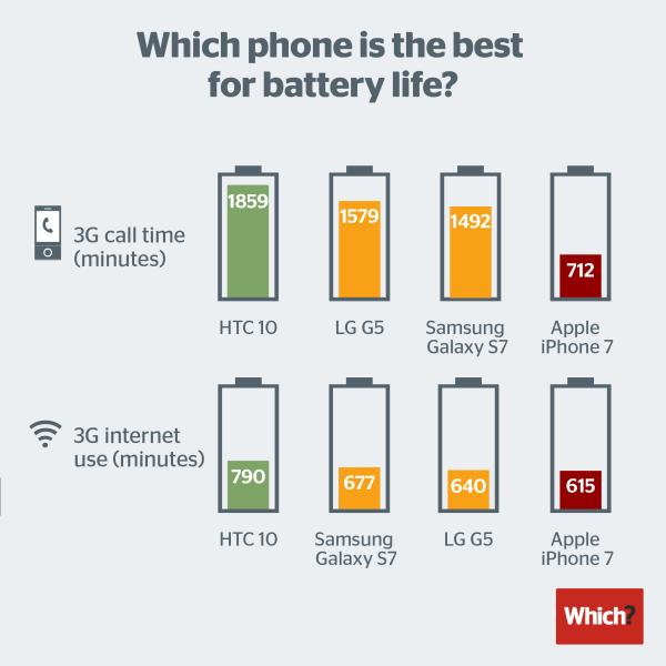 Gráfico de baterias de smartphones