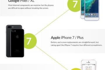 iFixit sobre smartphones mais/menos reparáveis
