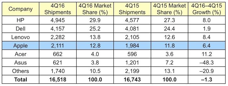 Estimativa de vendas nos USA de PCs da Gartner no quarto trimestre de 2016