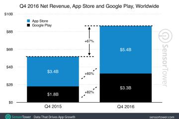Retrospectiva do desempenho das lojas de aplicativos móveis em 2016 da SensorTower