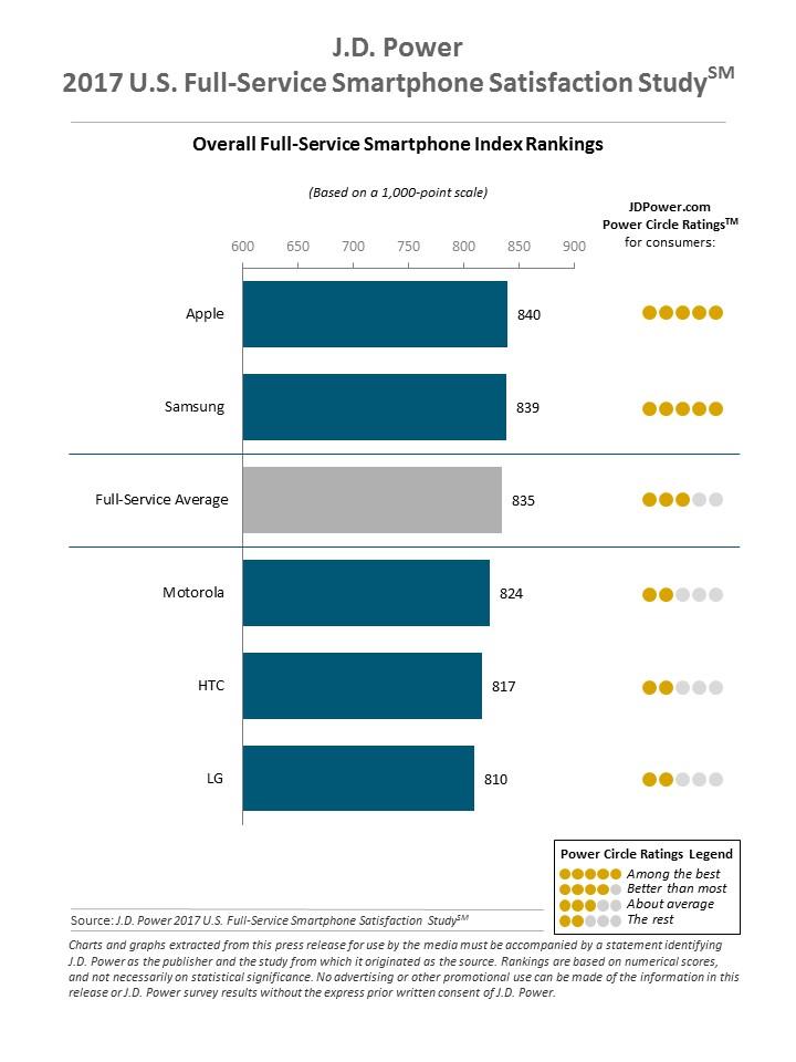 Ranking da J.D. Power de satisfação dos usuários de smartphones, 2017