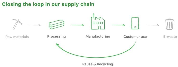 Plano para utilizar material reciclável nos produtos