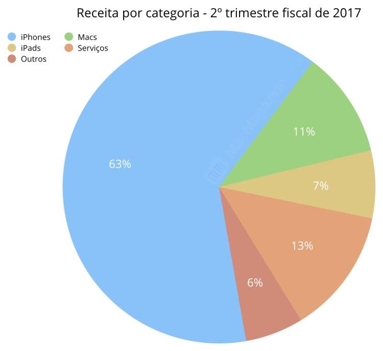 Gráficos do segundo trimestre fiscal de 2017 da Apple