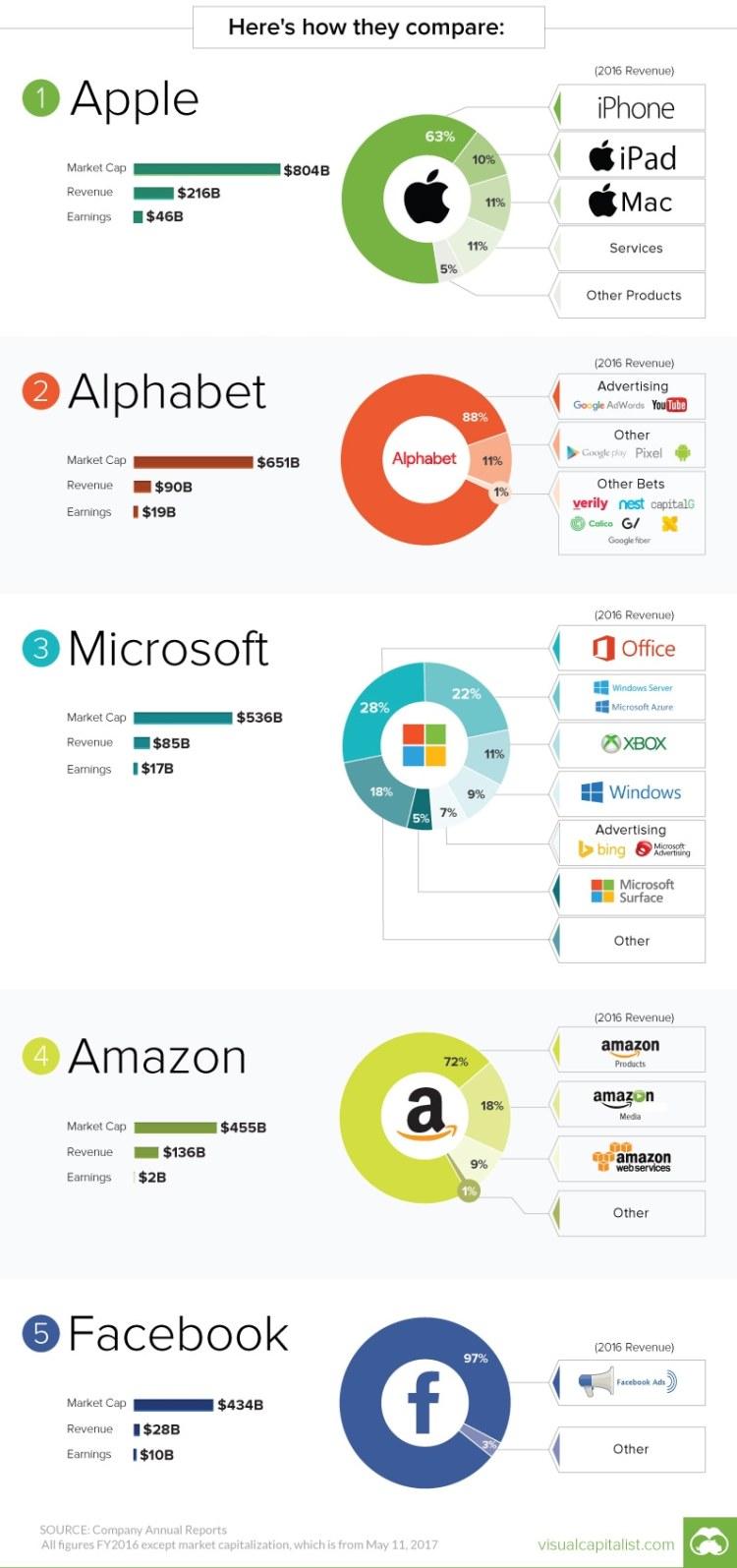 Gráfico com as cinco maiores empresas de tecnologia do mundo