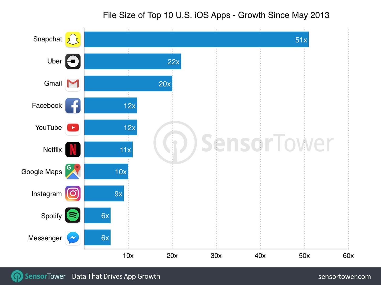 Levantamento sobre crescimento do tamanho dos principais apps da App Store, da Sensor Tower