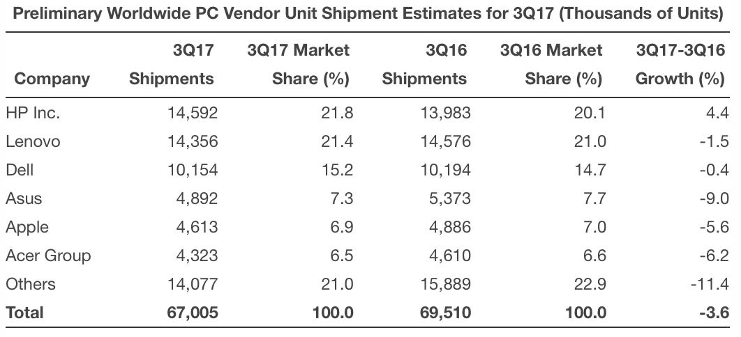 Vendas de computadores no terceiro trimestre de 2017 (Gartner)