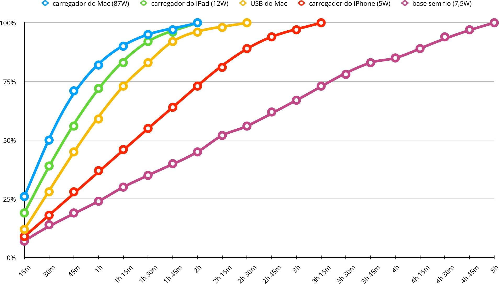 Gráfico de testes de recarga do iPhone 8 Plus