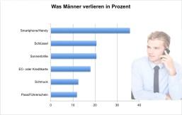 Säulen-Diagramm, Resultat, was Männer öfter verlieren, Mozy 5-Länder-Studie 2012