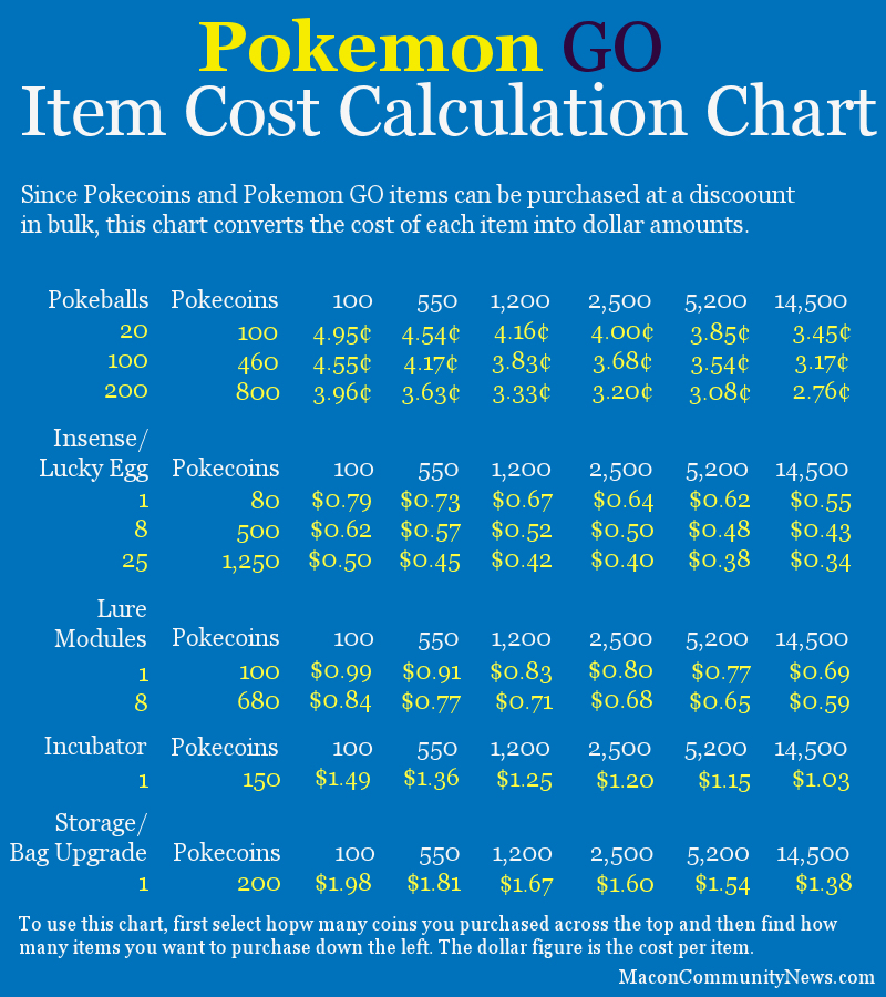 Pokmon Go Item Cost And Currency Conversion Charts Mcn