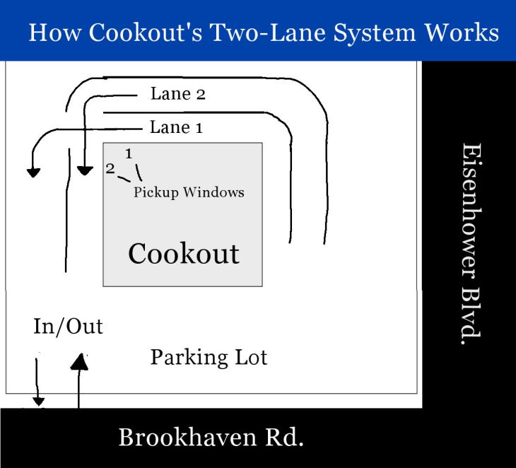 Eisenhower Cookout Drive-thru