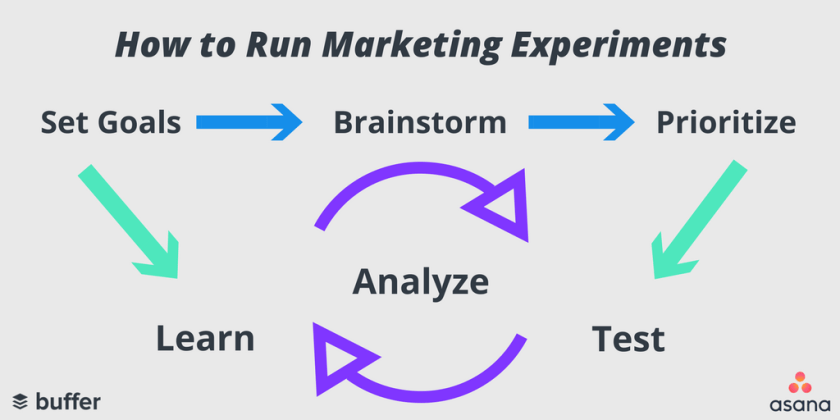 How to Run Marketing Experiments