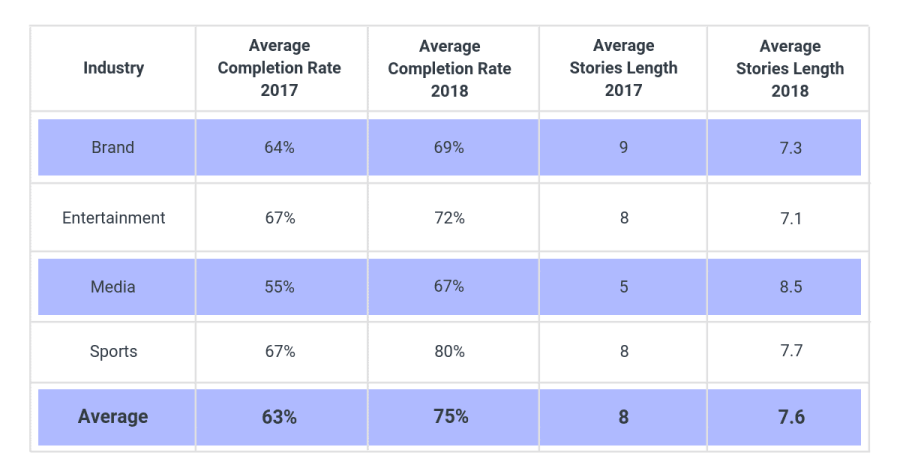 Year Over Year Instagram Stories Research Comparison