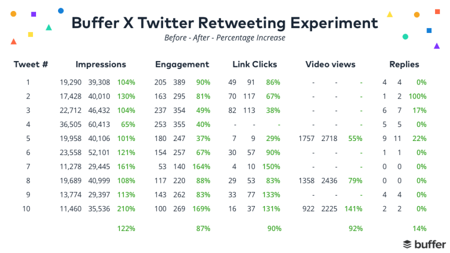 Buffer retweeting experiment data