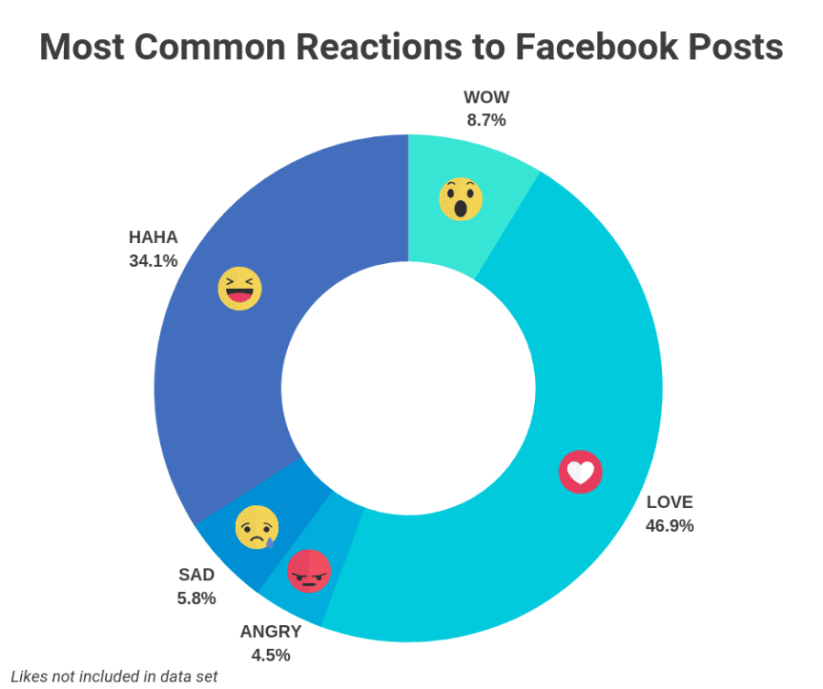 Top 500 Facebook Posts of 2018