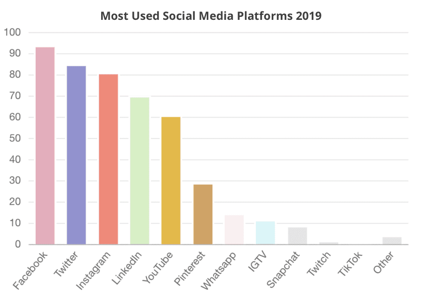 Most Used Social Media Platforms 2019