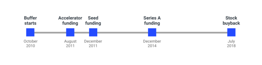 Reflecting on 10 Years of Building Buffer
