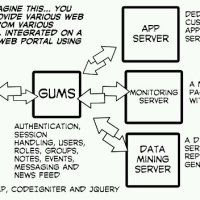Using GUMS3, you can provide various web apps to your users through a common portal.