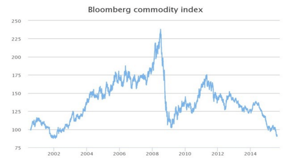 Commodity Crash