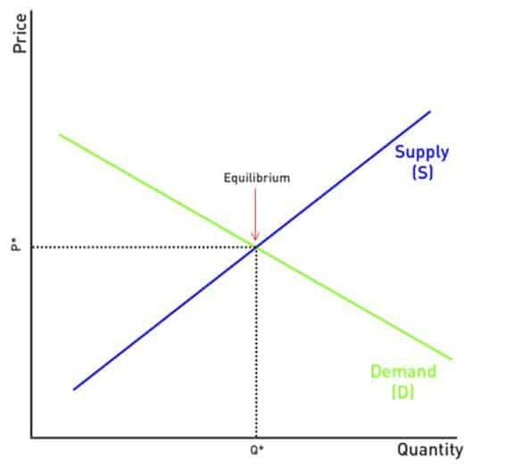 price-quantity