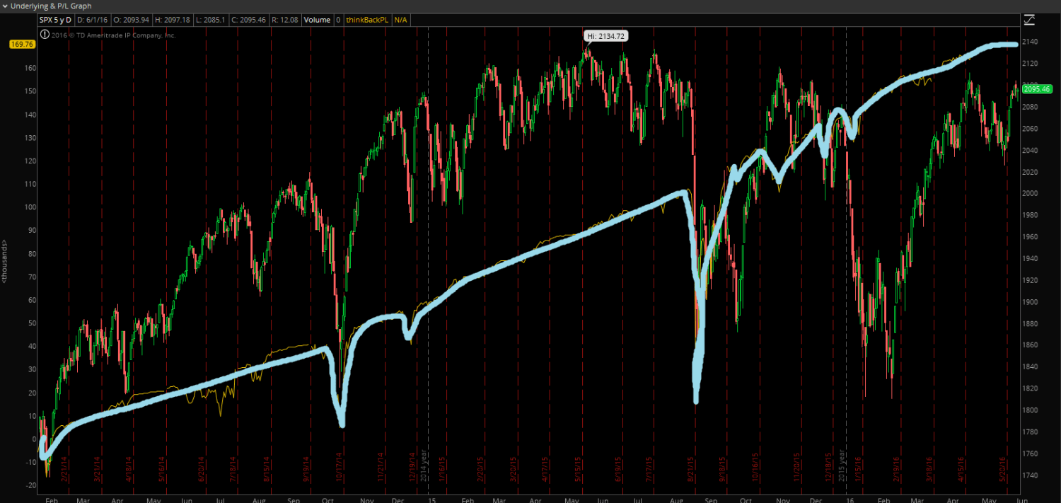 SPX_strangles_sell_backtest with enlarged equity curve