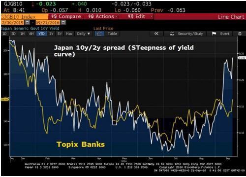 Topix Banks