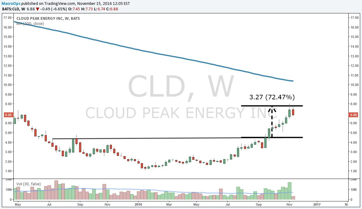 Cloud Peak Energy Inc