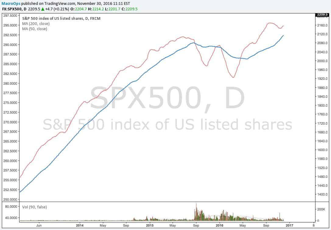 SPX 500 Index