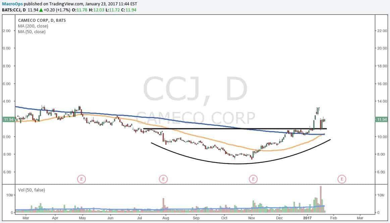 Cameco (CCJ)