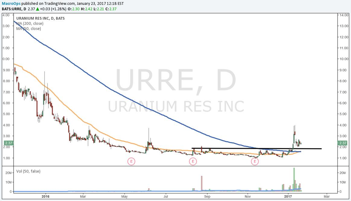 Uranium Resources (URRE)