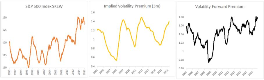 Skew, Implied Volatility Premium and Volatility Forward Premium