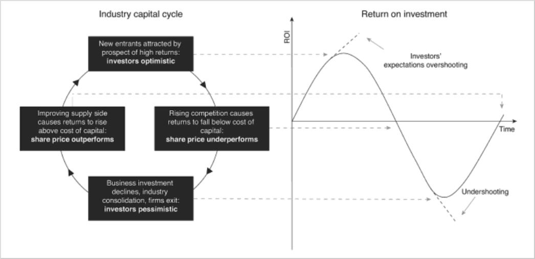 The Capital Cycle At Work