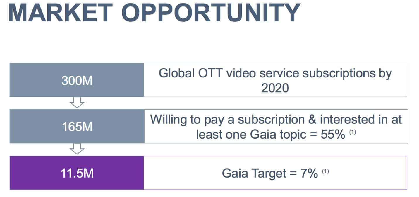 Gaia a booming new age streaming service gurufocus enlarge image buycottarizona Gallery