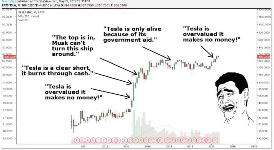 Tesla Revolutionize Auto and Energy Industries