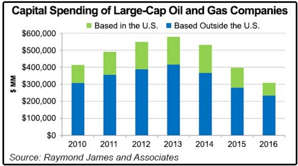 macro economics oil and gas Simple economics: demand and supply affect gas prices  price of gas is simply determined by what crude oil is being sold for no other determinant weighs in as.