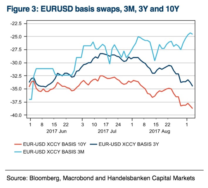 EURUSD Basis Swaps