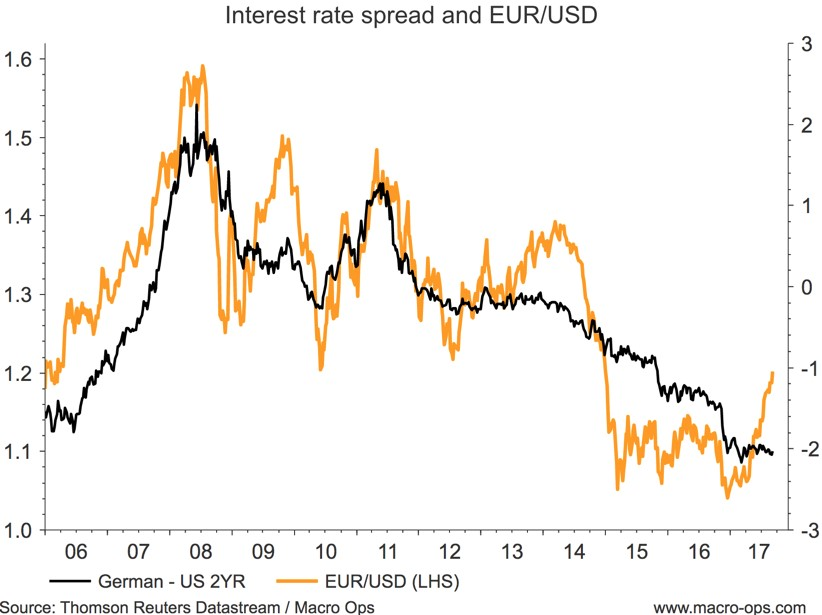 Interest Rate Spread and EUR USD