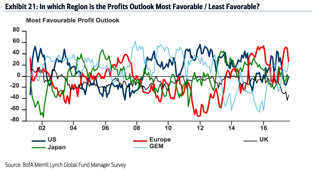 Most Favourable Profit Outlook